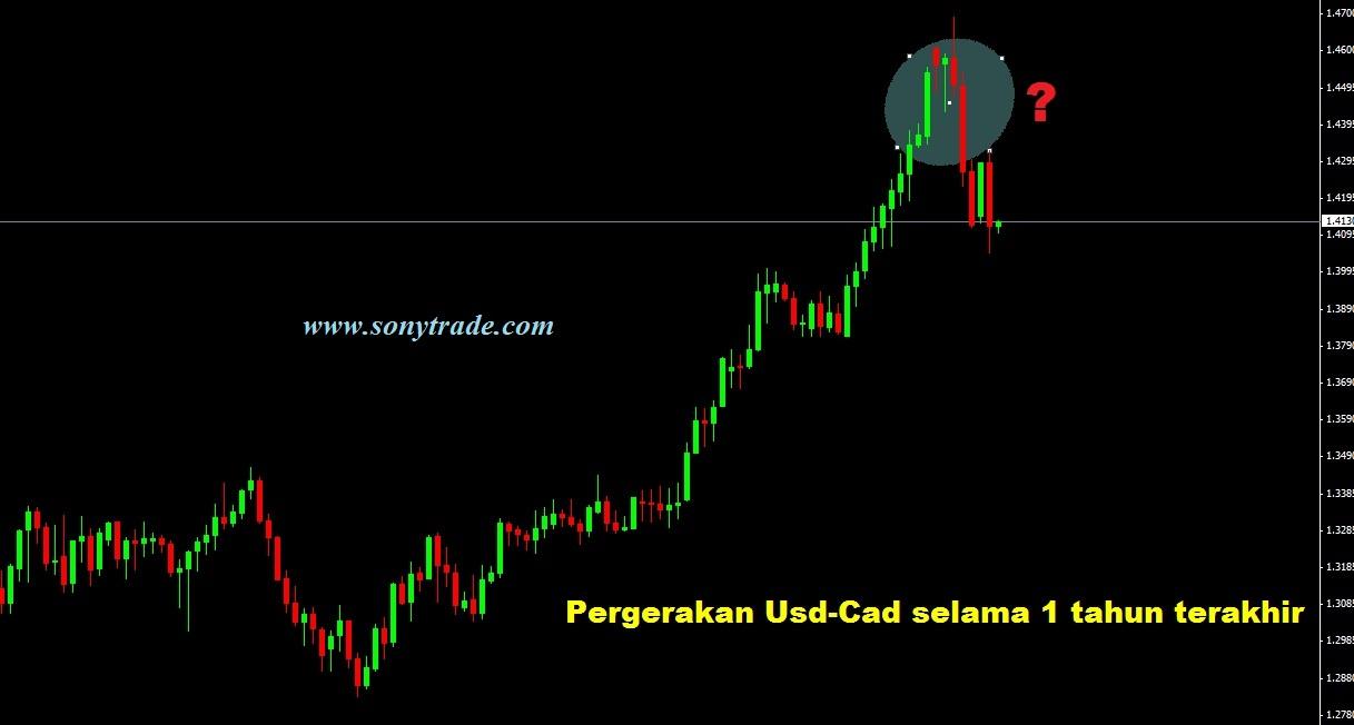 Pasar modal forex