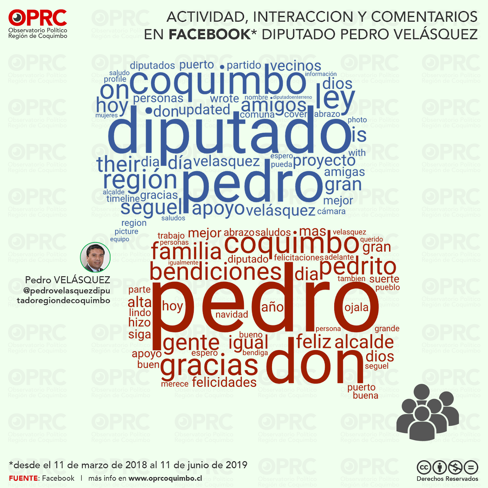 Interacciones en Facebook Diputado Pedro Velásquez
