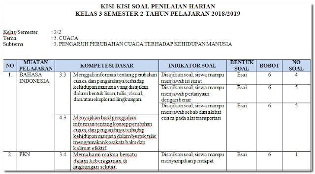 Kisi-Kisi PH / UH Kelas 3 Tema 5 Subtema 3 Revisi 2018
