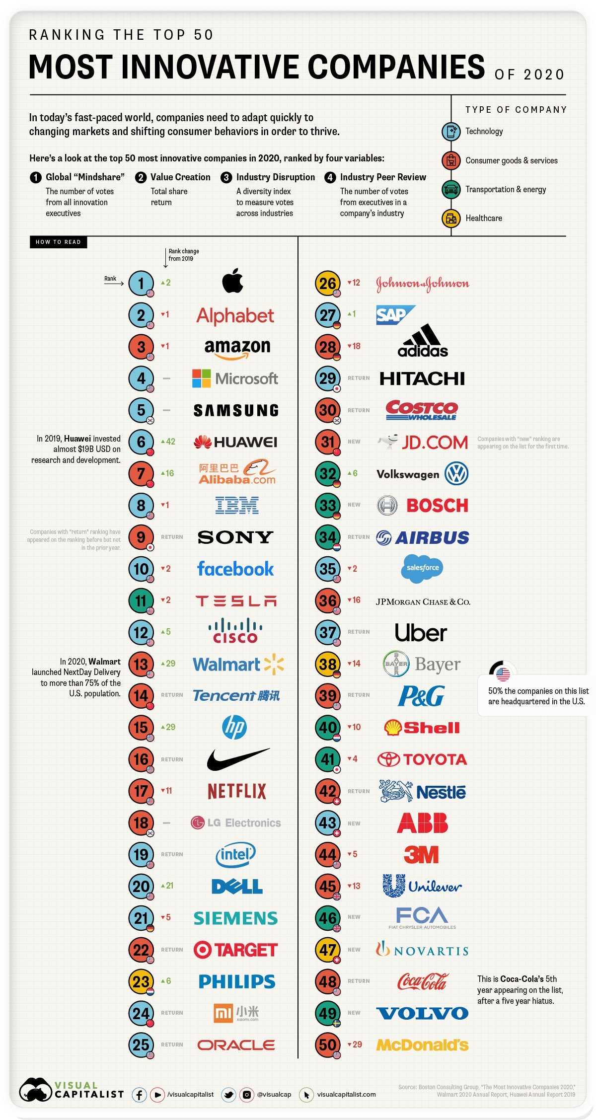 The 50 Most Innovative Companies #infographic