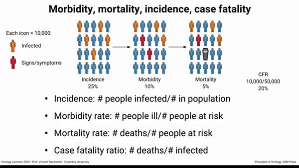 Definitions of morbidity, mortality, incidence and case fatality terms  (Source: Vincent Racaniello, Columbia, U.)
