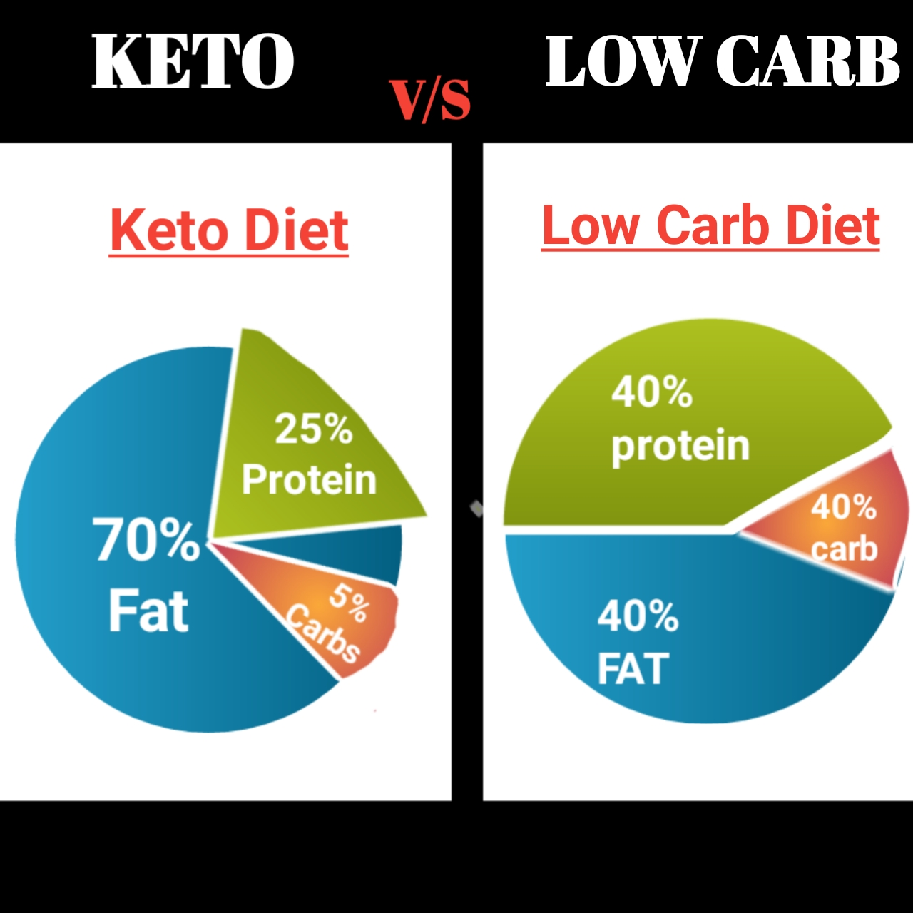 low carb diet vs keto