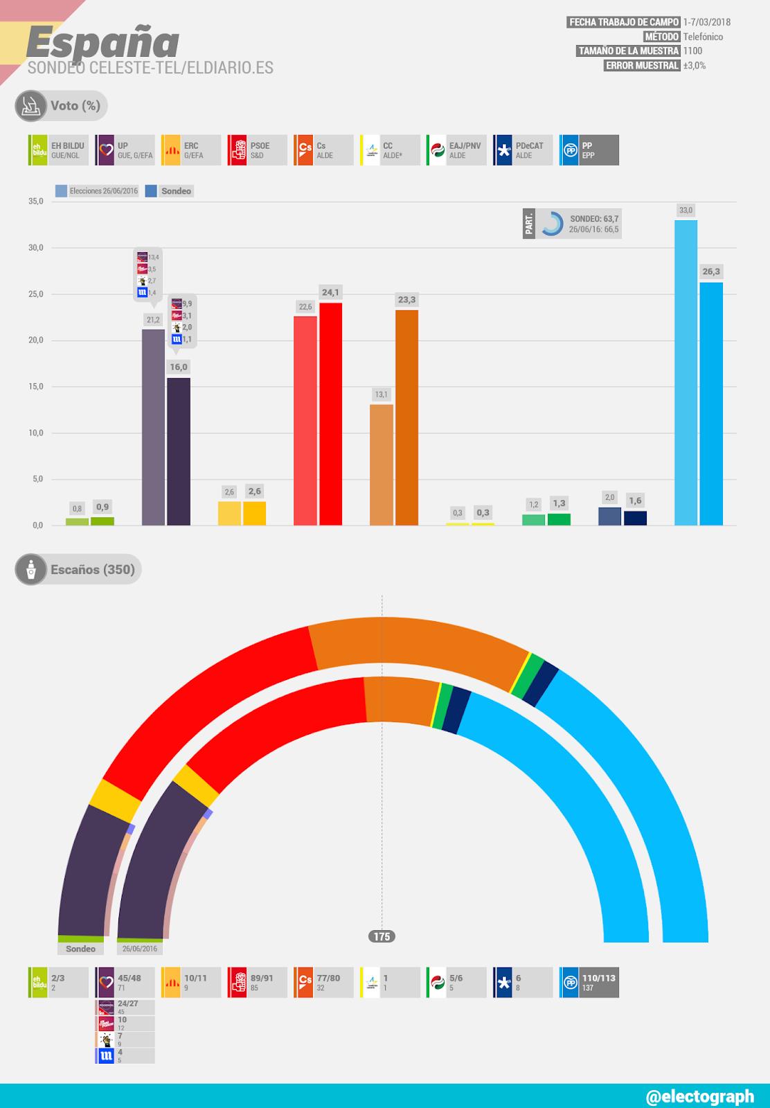 Gráfico de la encuesta para elecciones generales en España realizada por Celeste-Tel para eldiario.es en marzo de 2018
