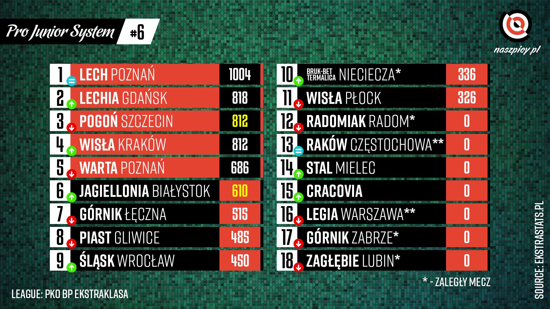 Klasyfikacja Pro Junior System po 6. kolejce PKO Ekstraklasy 2021-22<br><br>Źródło: Opracowanie własne na podstawie ekstrastats.pl<br><br>graf. Bartosz Urban