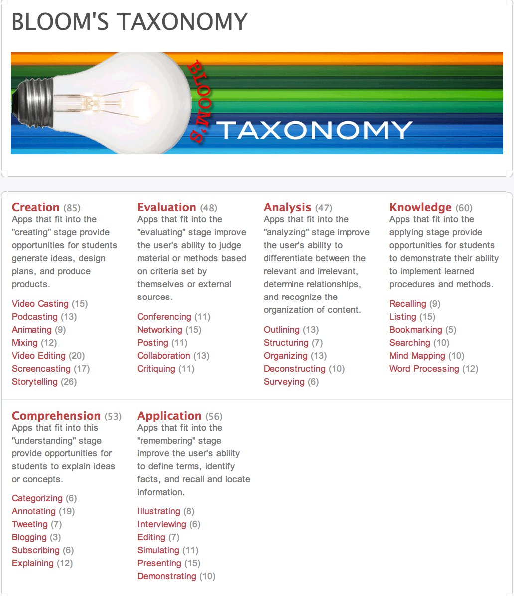 Using Learning Standards And Bloom S Taxonomy With: Bloom's Taxonomy Apps- A Great Resource Section For