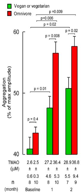 図:コリンサプリメントと血小板凝集反応