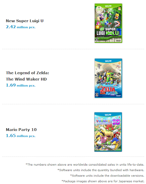 Wii U top selling titles Mario Party 10 Wind Waker Zelda worldwide units