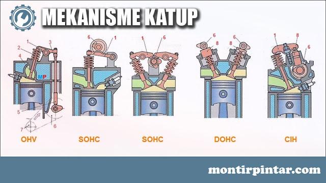 Klasifikasi mesin berdasarkan mekanisme katup