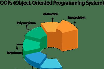 Apa yang di Maksud dengan Object-oriented Programming