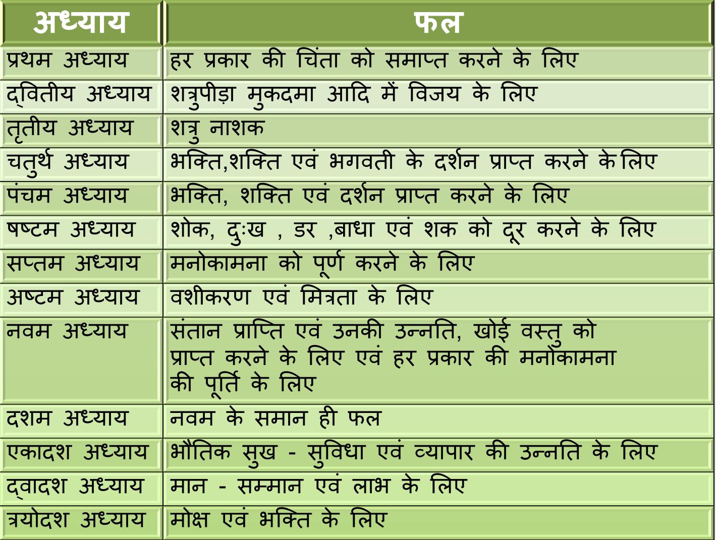 Durga saptashati in sanskrit pdf free download - www