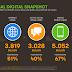 قفزة في عدد مستخدمي وسائل التواصل الاجتماعي