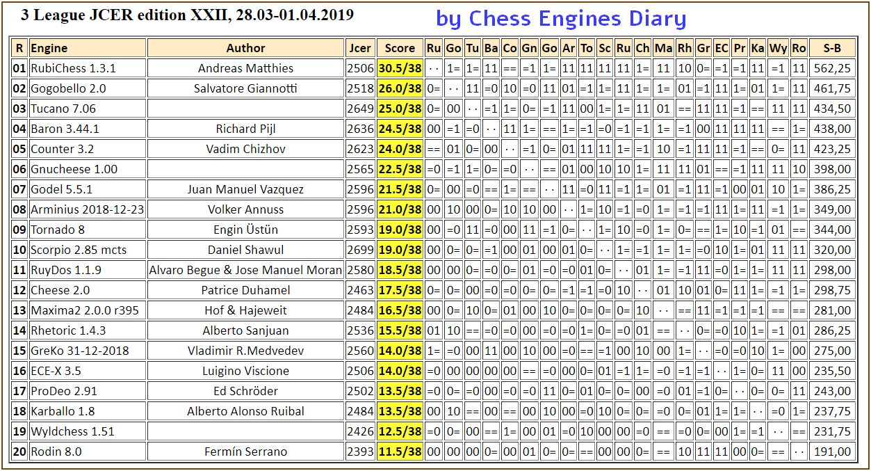 JCER (Jurek Chess Engines Rating) tournaments - Page 14 2019.03.28.3LeagueJCER.edXXII.html