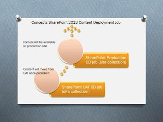 sharepoint content deployment job concepts and best practices