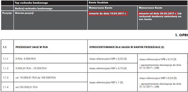 Zmiana oprocentowania w Raiffeisen Polbank - Wymarzone Konto Osobiste