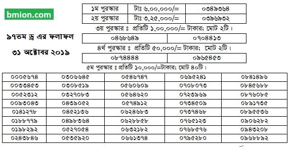 97Th-100Taka-Prize-Bond-Draw-Result-Bangladesh-31-October-2019