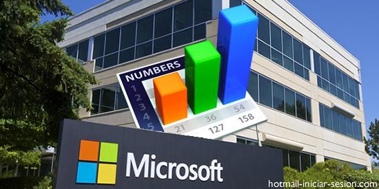 Los números de Microsoft