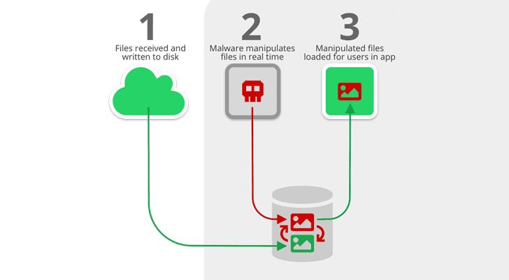 ataque de jacking de archivos multimedia
