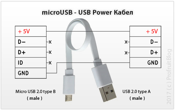 microUSB - USB зареждащ кабел