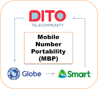 DITO Mobile Number Portability