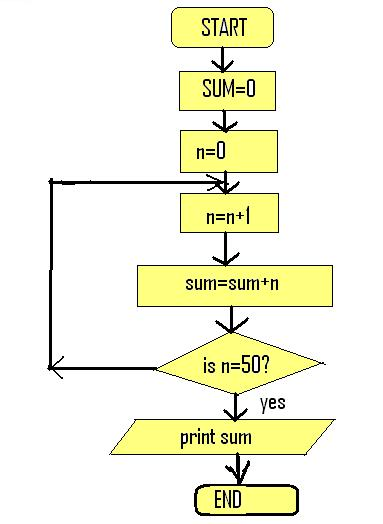 write a program to find the sum of n natural numbers using c