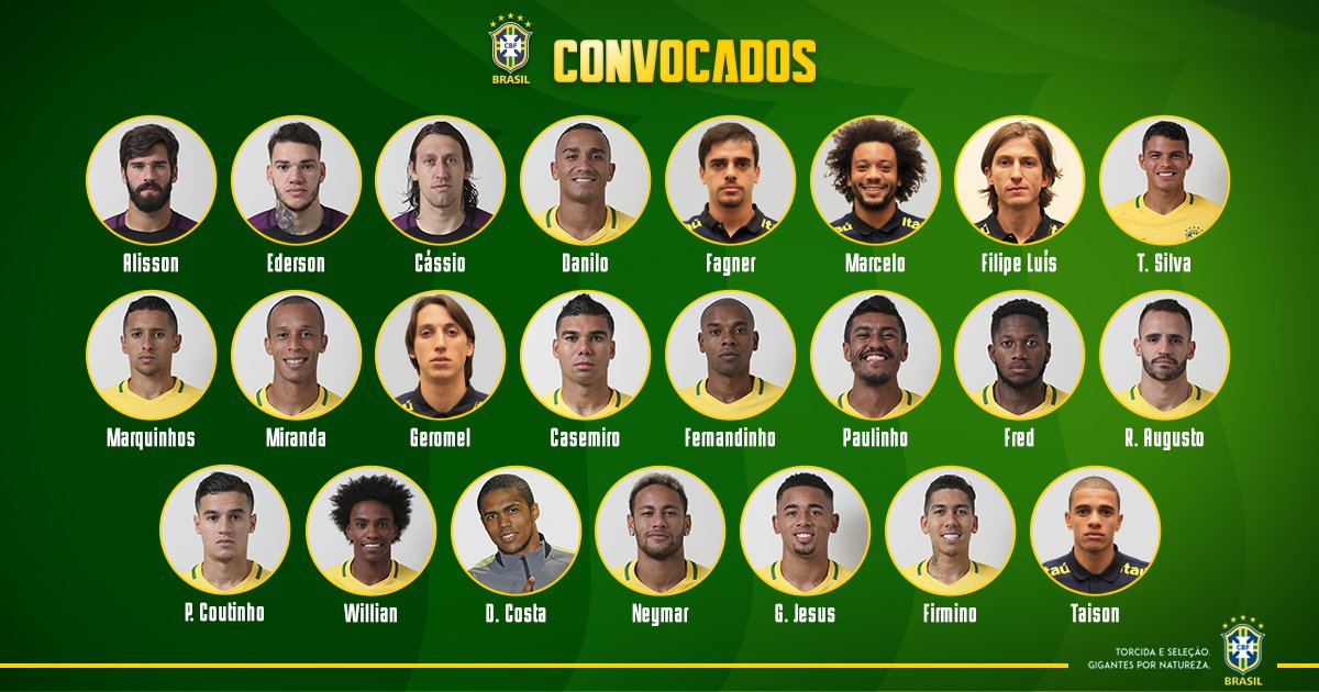 Brazil World Cup 2018 Squad & Possible Lineup (Confirmed)