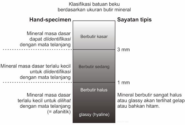 klasifikasi batuan beku berdasarkan ukuran butir mineral