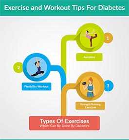 Exercises Types for the Diabetes management