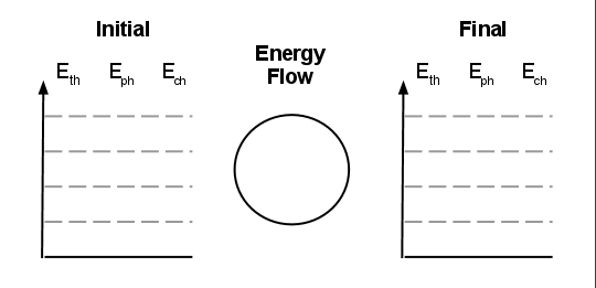Above is an lol chart given the name because of obvious   bar graphs and system circle create also physics energy storage  transfer model rh physicsashevilleschoolspot