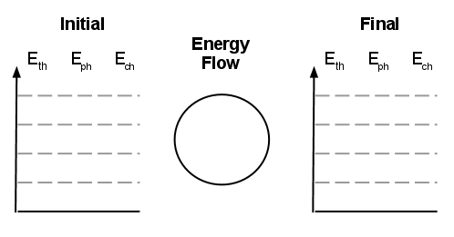 Physics: Energy Storage & Transfer Model