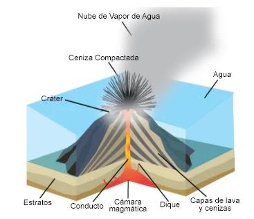Erupción tipo Freatomagmática