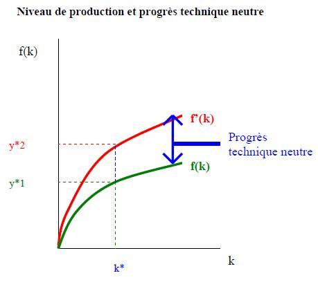 Dissertation croissance progres technique et emploi