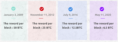 History Halving Bitcoin And Rewards