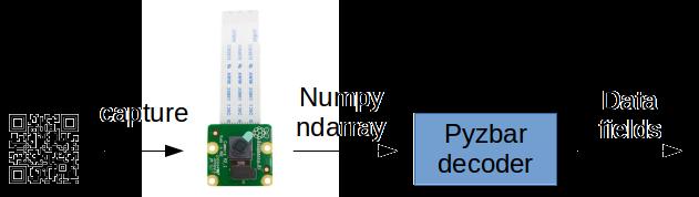 ทำ QR Code Decoder - Raspberry Pi Thailand Blog