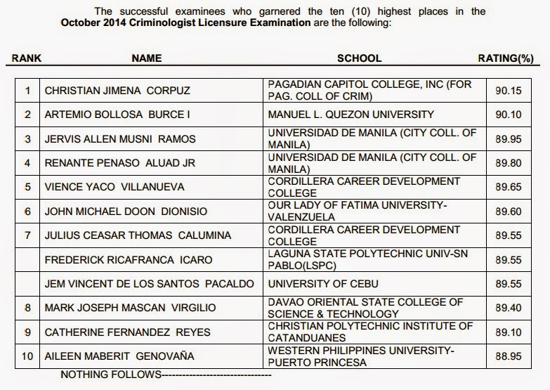 PRC announces Top 10 List October 2014 Criminologist board exam
