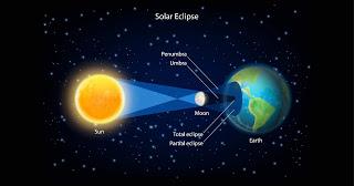 Solar eclipse సూర్య గ్రహణం తీసుకోవాల్సిన జాగ్రత్తలు