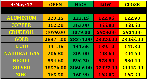 Today%25E2%2580%2599s%2Bcommodity%2BMarket%2Bclosing%2Brates%2B4%2Bmay%2B2017 5 may mcx commodity intraday pivot levels