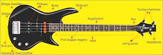 gambar bagian bas gitar elektrik