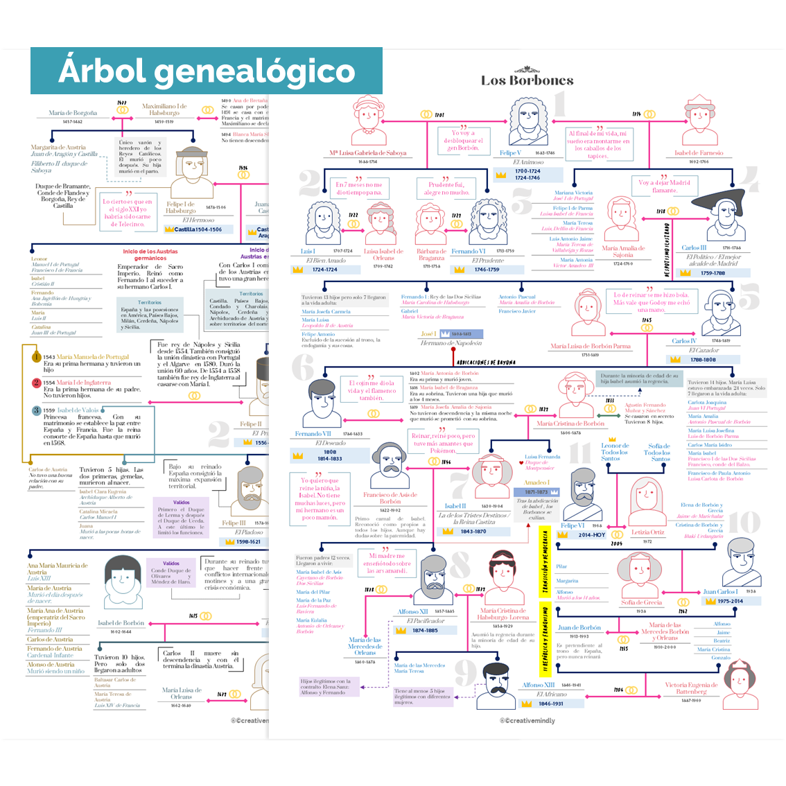arbol genealogico borbones austrias