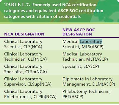 Sebelumnya digunakan kategori sertifikasi NCA dan kategori sertifikasi ASCP BOC yang setara dengan kutipan kredensial