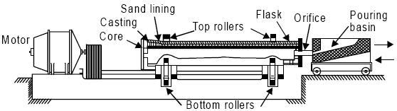MECHANICAL ENGINEERING: CASTING