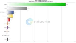 Google Chrome berada di puncak pangsa pasar seluler & peramban desktop
