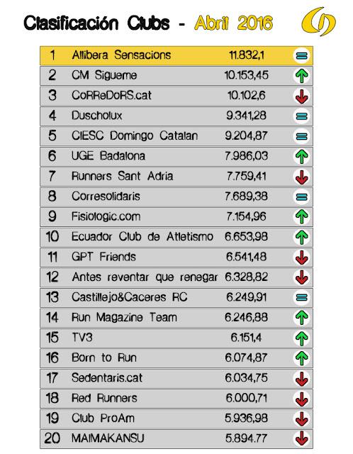 Lliga Championchip 2016 abril CLUBS