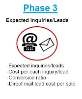 lead generation phase two