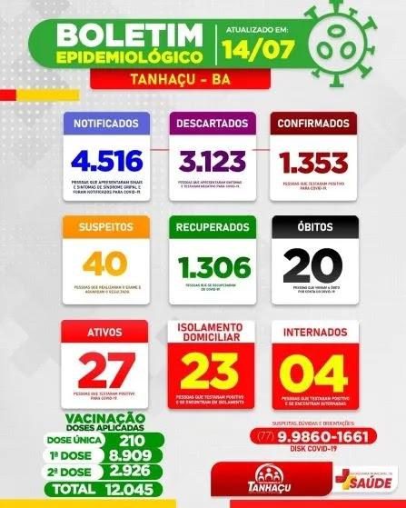 Tanhaçu registra 20º óbito por complicações da Covid-19