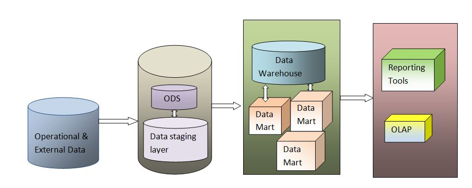 Technical Blog. Data Warehouse Itecture. Wiring. Ods Data Warehouse Architecture Diagram At Scoala.co