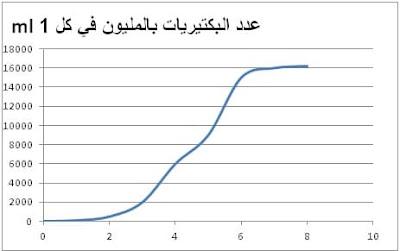 عدد البكتريات في وسط زرع بدلالة الزمن