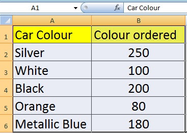 How Many Types Chart in MS Excel its Uses and Advantages