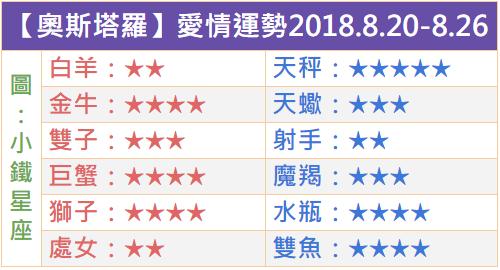 【奧斯塔羅】一週星座運勢20180820-0826