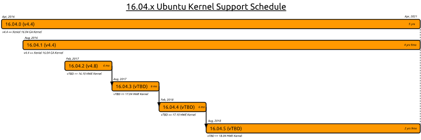 Ubuntu 16.04 kernel support schedule
