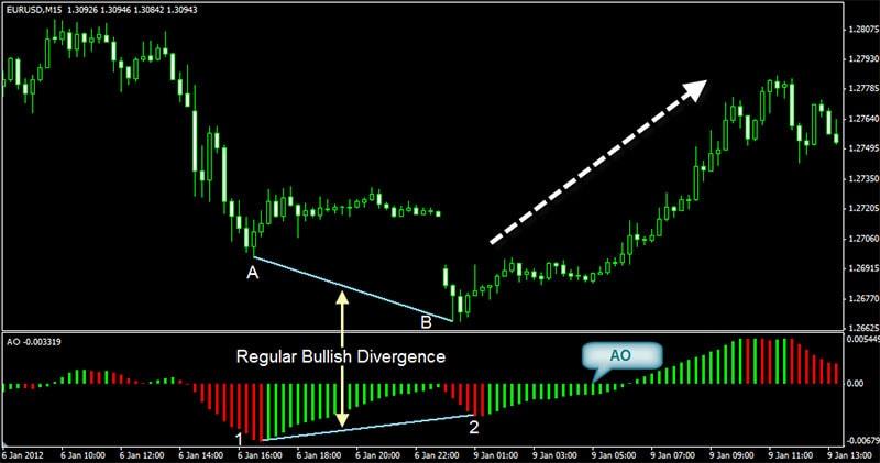 Regular Bullish Divergence